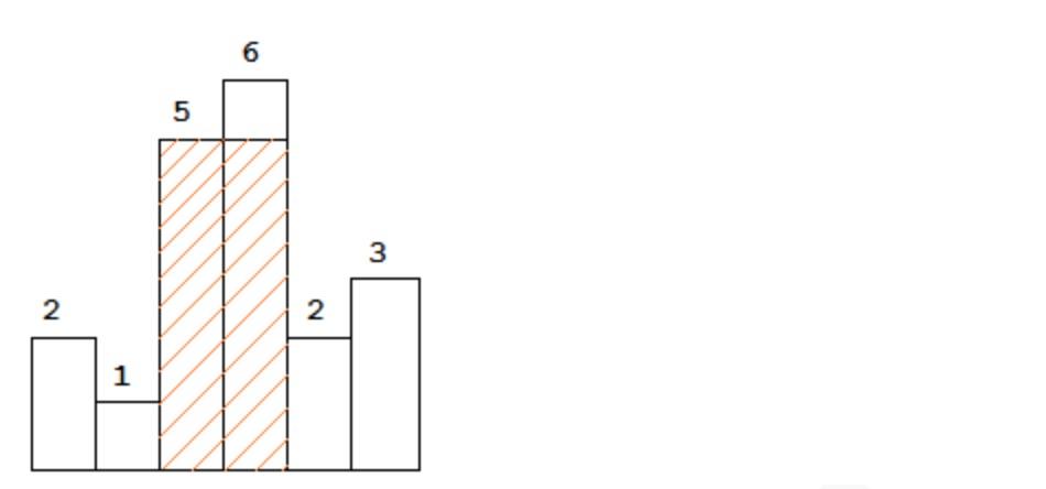 Largest Rectangle Histogram Output