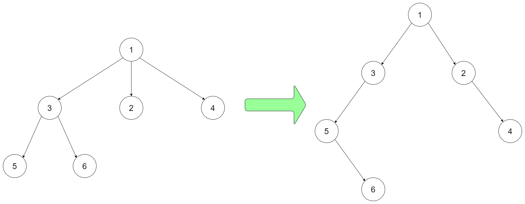 Serialize and Deserialize N-Ary to Binary Tree Input & Output